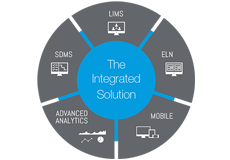 Featured Product - STARLIMS Integrated Solution