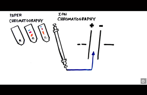 Introduction to Ion Chromatography...