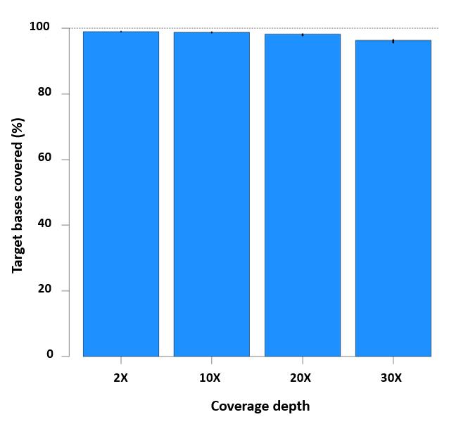 1519IDT10Nov xGen Exome Panel Coverage Depth.png